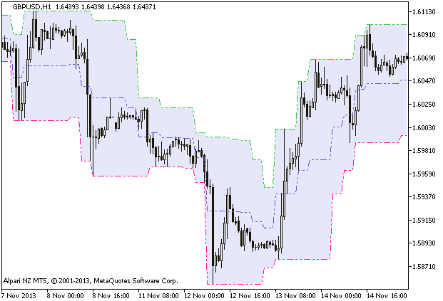 Forex Candle Stop HTF Indicator