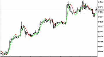 Forex Color Linear Regression Indicator