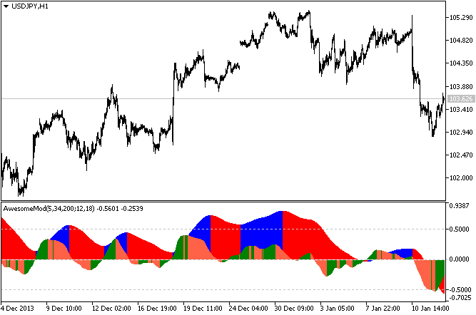 Forex Awesome Modified Indicator