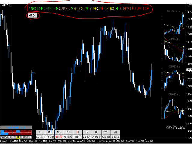 Forex Currency Market Health MT4 Indicator