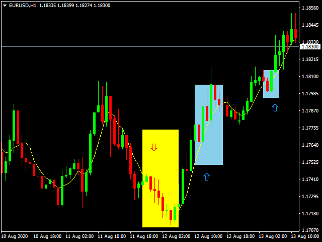 10 Best Forex Engulfing Candle Chart Pattern indicator Download Free