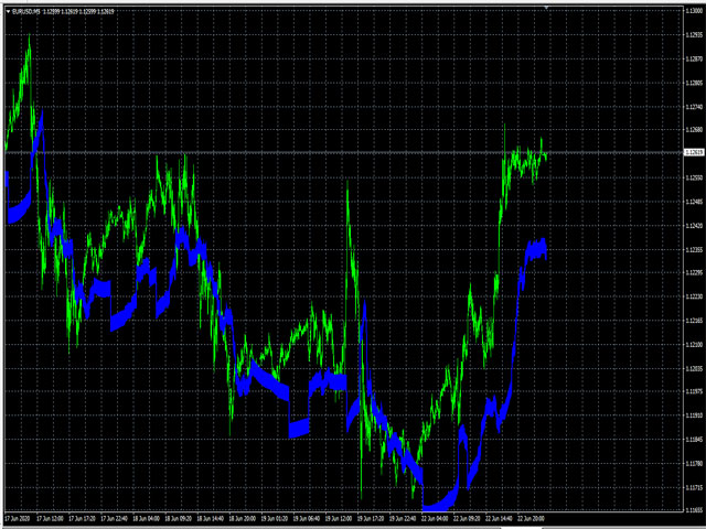 Forex Strategy1Line MT4 Indicator