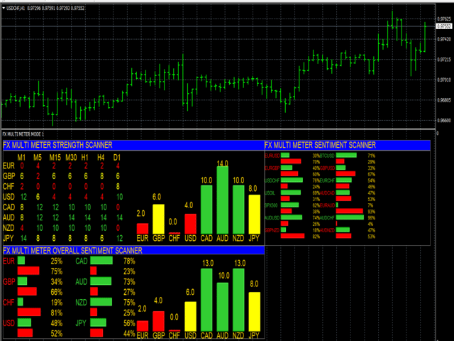 Multi currency indicator mt4 backtest