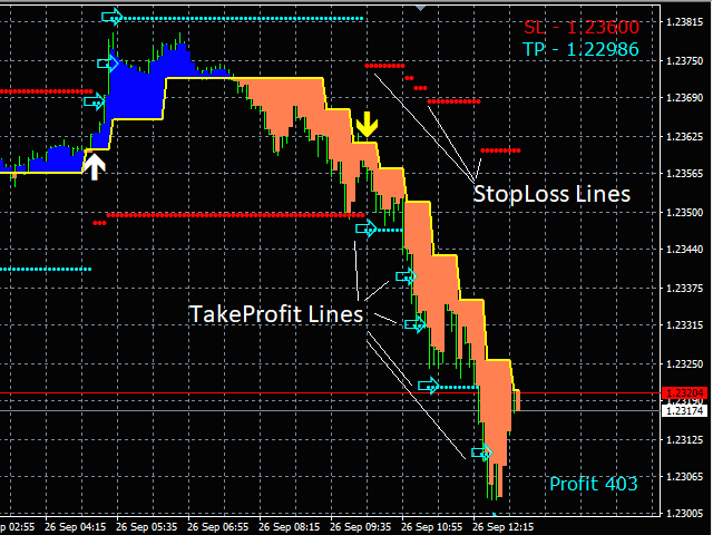 Automatic trailing stop loss mt4 download