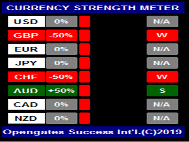 Currency strength chart mt4