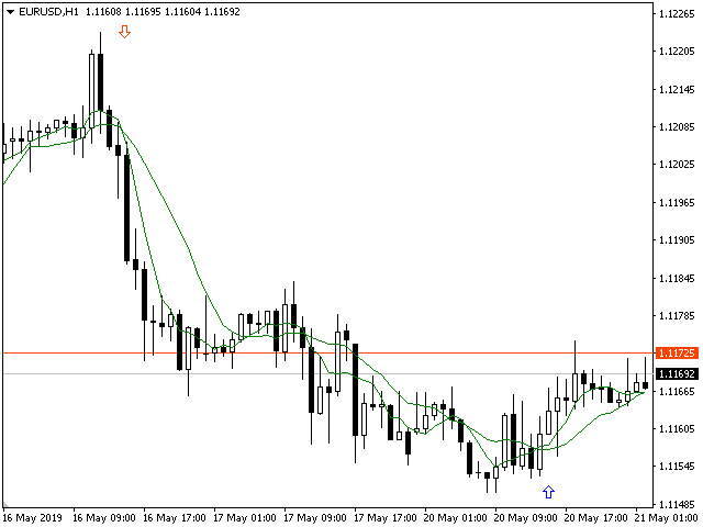 Forex Analytical Trend MT4 Indicator