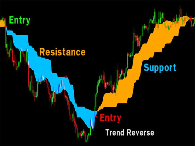 Forex Cloud Entry 4 MT4 Indicator