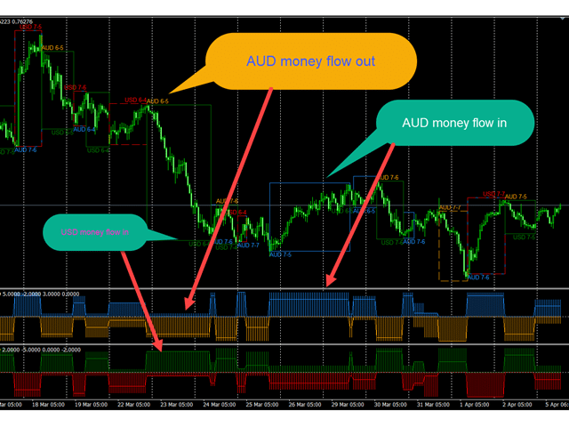 Forex Currency Flow Time line MT4 Indicator