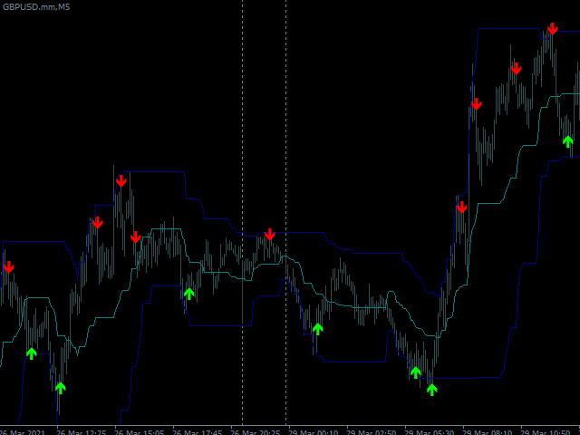 Forex Entry Reversal Arrows MT4 Indicator