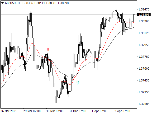 Forex Moving Averages Crossover MT4 Indicator