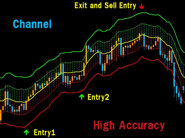 Forex RS Channel 4 MT4 Indicator