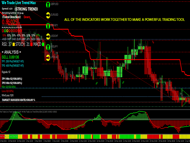 Forex We Trade Live Trend Max MT4 Indicator